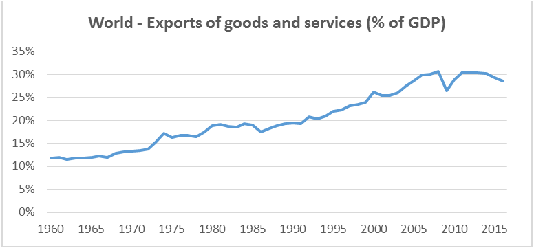 World - Exports of goods and services (% of GDP)